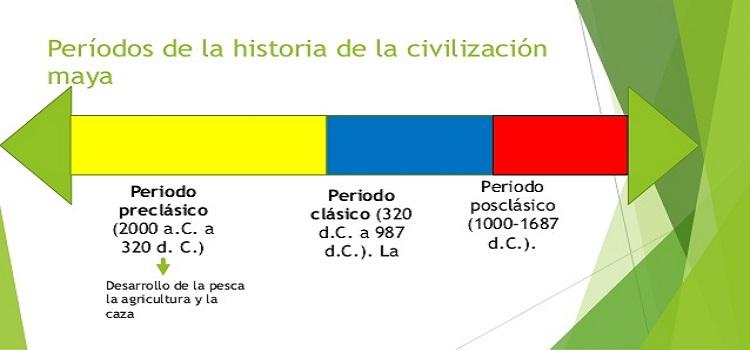 Periodos de La Cultura Maya