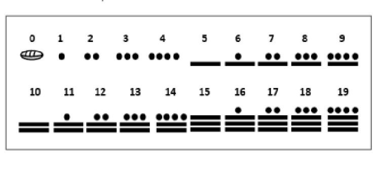 Números en La Cultura Maya